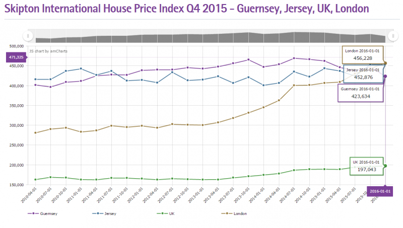Property Prices in the Channel Islands Close to London